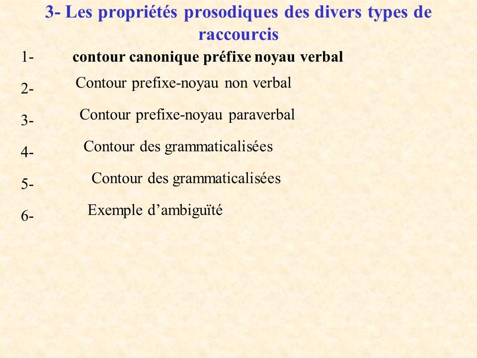 3- Les propriétés prosodiques des divers types de raccourcis