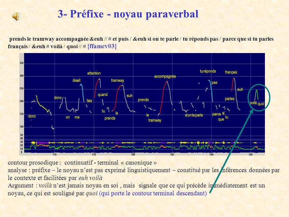 3- Préfixe - noyau paraverbal