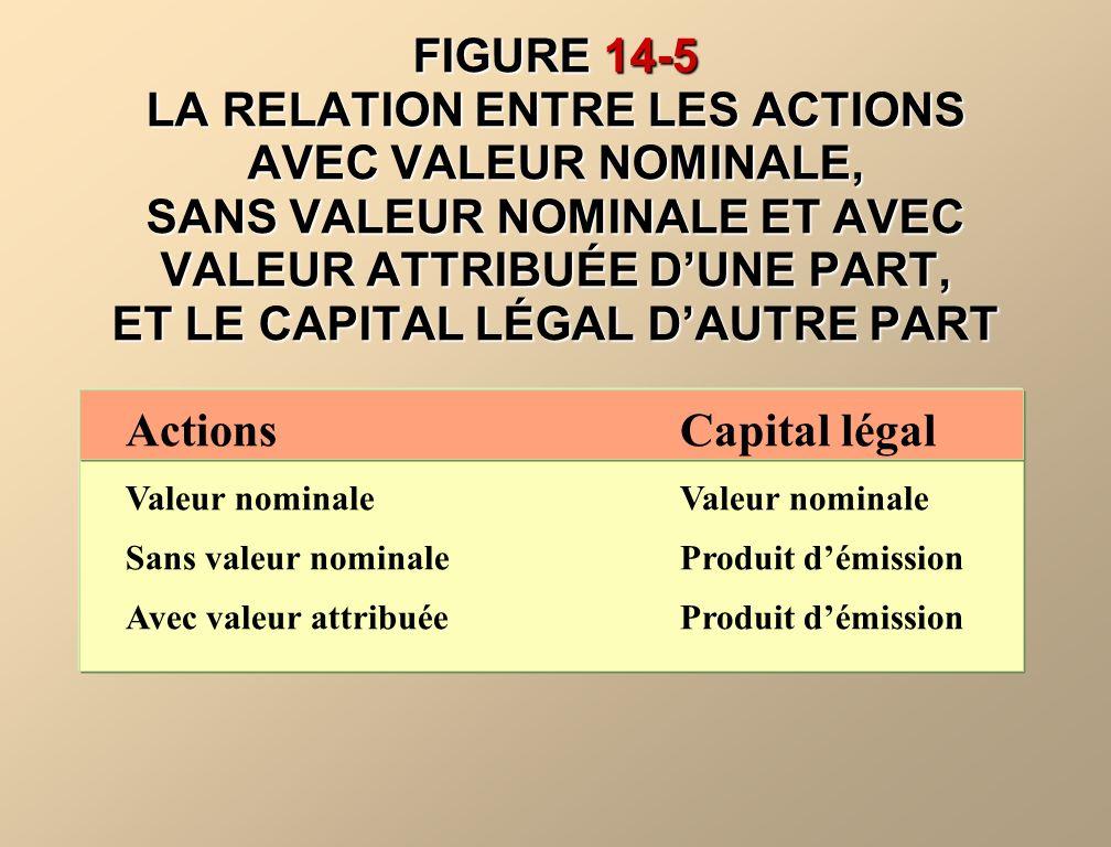FIGURE 14-5 LA RELATION ENTRE LES ACTIONS AVEC VALEUR NOMINALE, SANS VALEUR NOMINALE ET AVEC VALEUR ATTRIBUÉE D'UNE PART, ET LE CAPITAL LÉGAL D'AUTRE PART