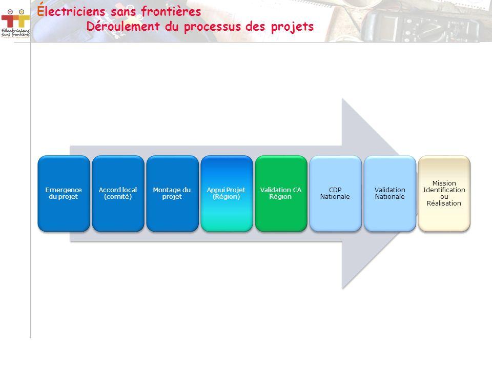 Électriciens sans frontières Déroulement du processus des projets