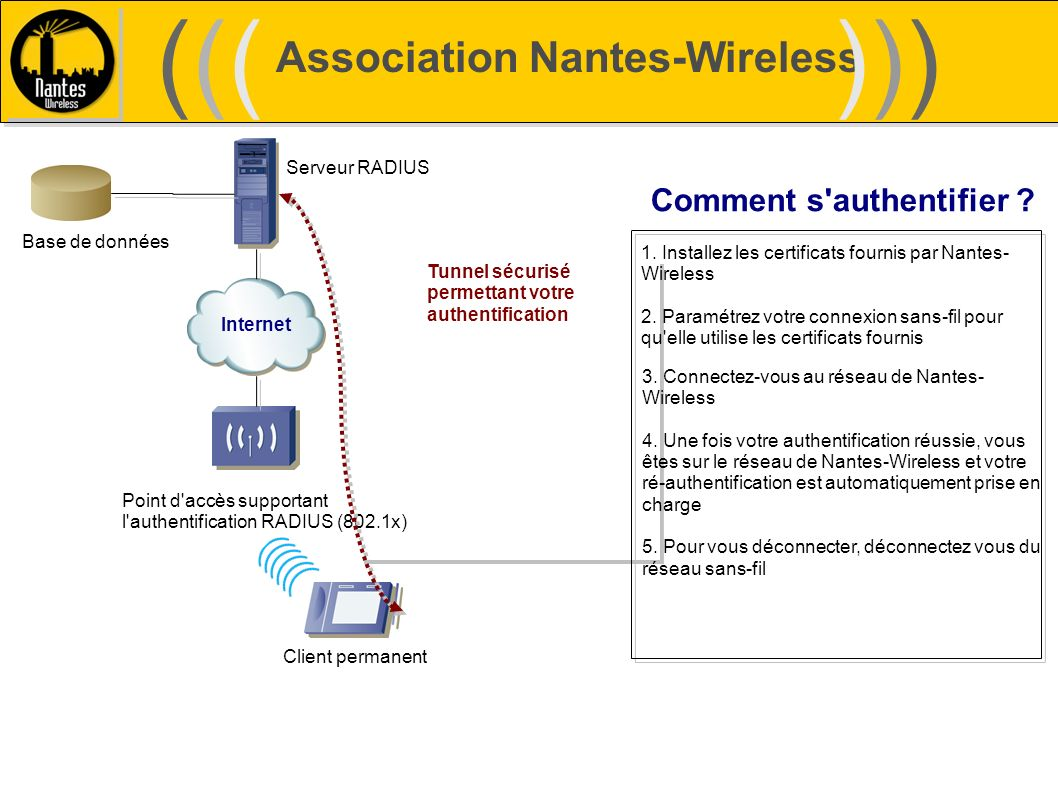 ((( ))) Association Nantes-Wireless Comment s authentifier