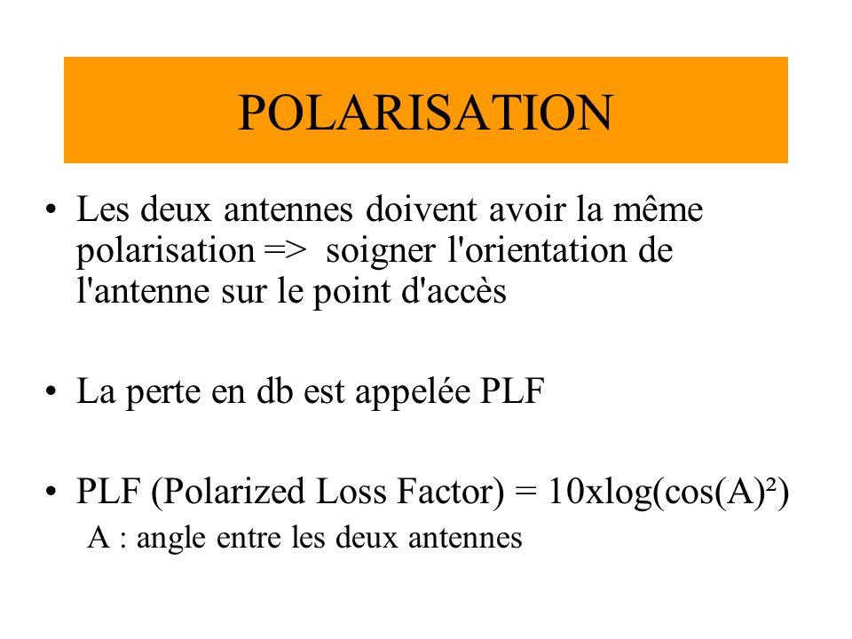 POLARISATION Les deux antennes doivent avoir la même polarisation => soigner l orientation de l antenne sur le point d accès.