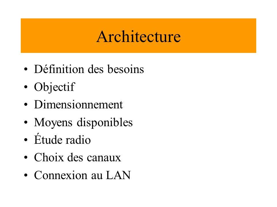 Architecture Définition des besoins Objectif Dimensionnement