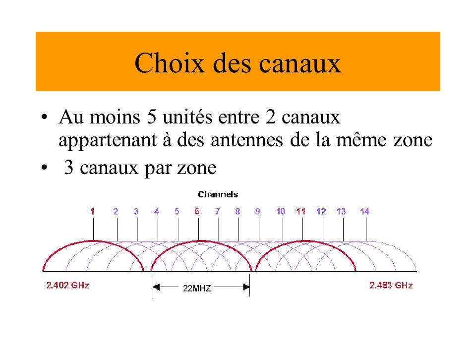 Choix des canaux Au moins 5 unités entre 2 canaux appartenant à des antennes de la même zone.