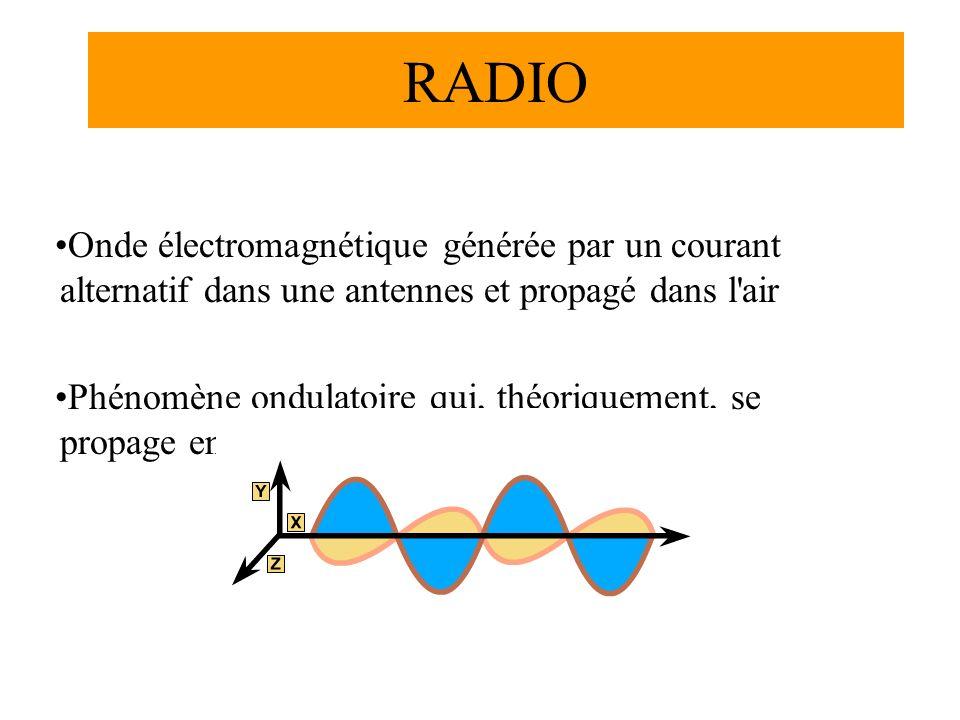 RADIO Onde électromagnétique générée par un courant alternatif dans une antennes et propagé dans l air.