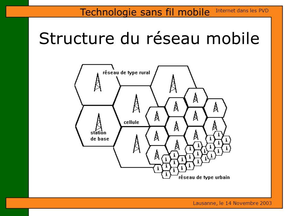 Structure du réseau mobile