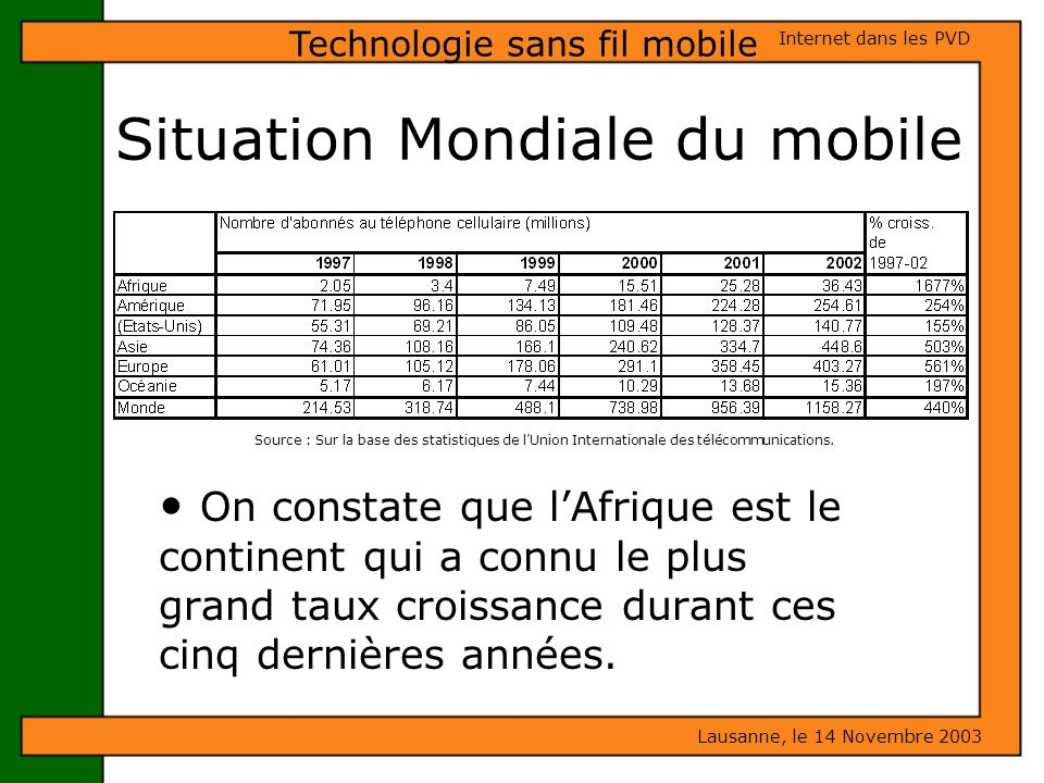 Situation Mondiale du mobile