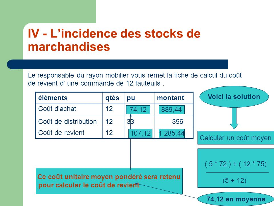 IV - L'incidence des stocks de marchandises