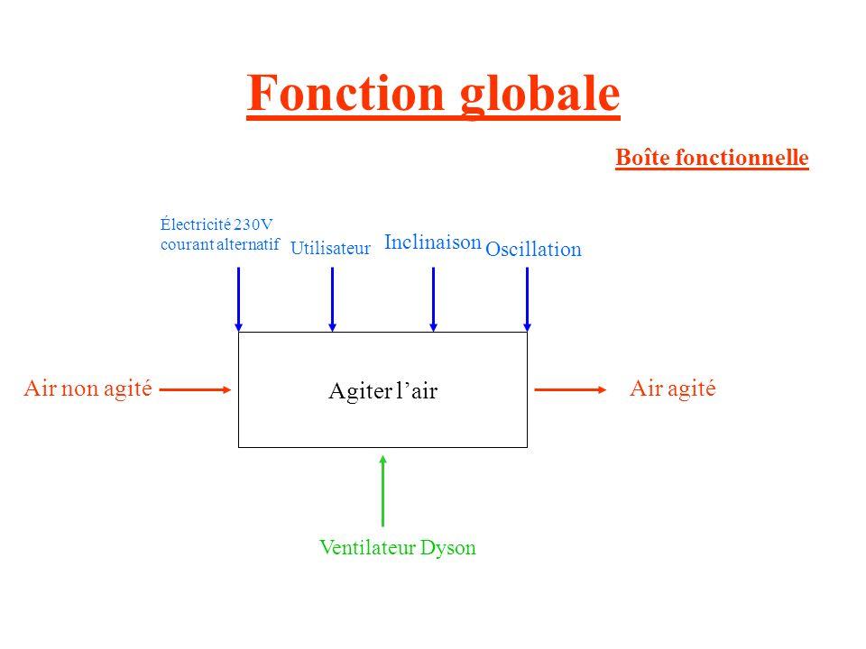 Fonction globale Boîte fonctionnelle Agiter l'air Air non agité
