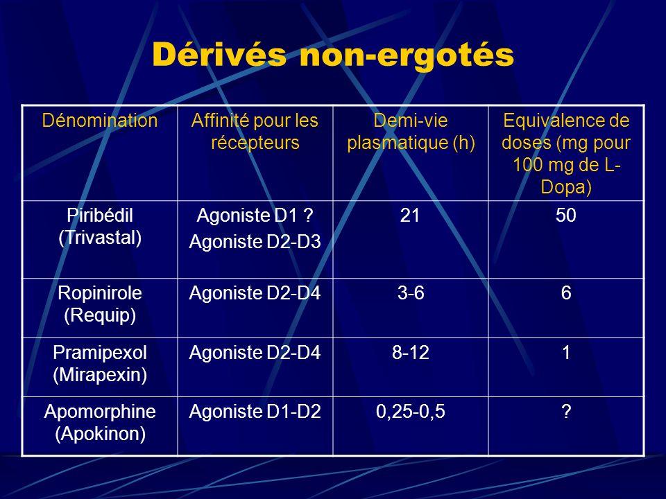 Dérivés non-ergotés Dénomination Affinité pour les récepteurs