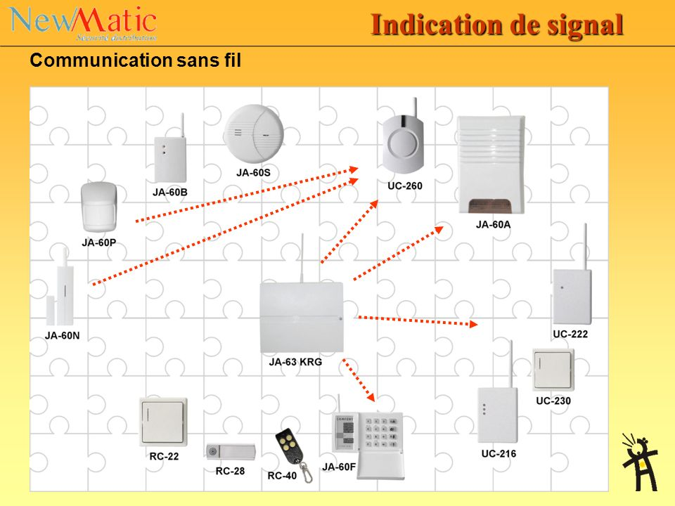 Indication de signal Communication sans fil