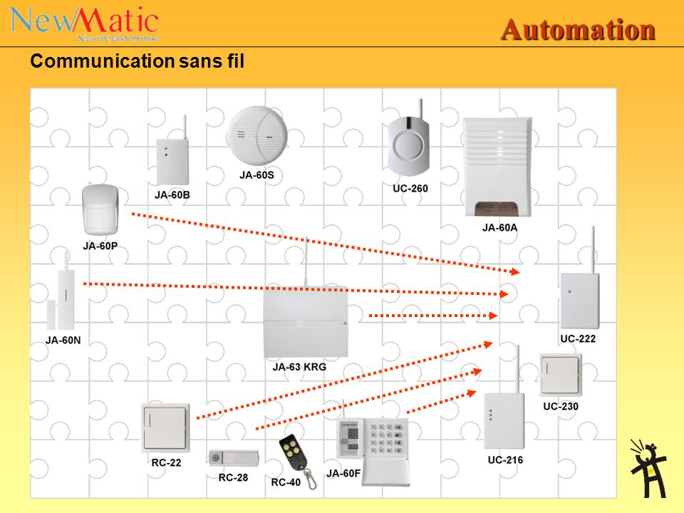 Automation Communication sans fil