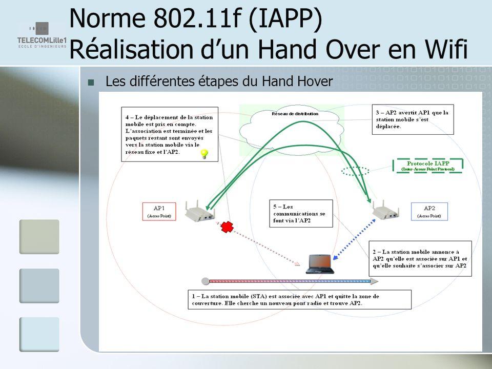 Norme 802.11f (IAPP) Réalisation d'un Hand Over en Wifi