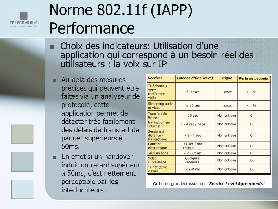 Norme 802.11f (IAPP) Performance