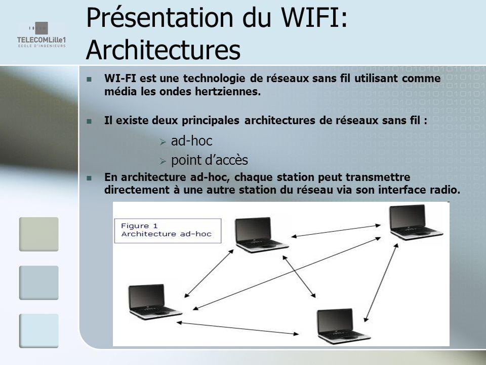 Présentation du WIFI: Architectures