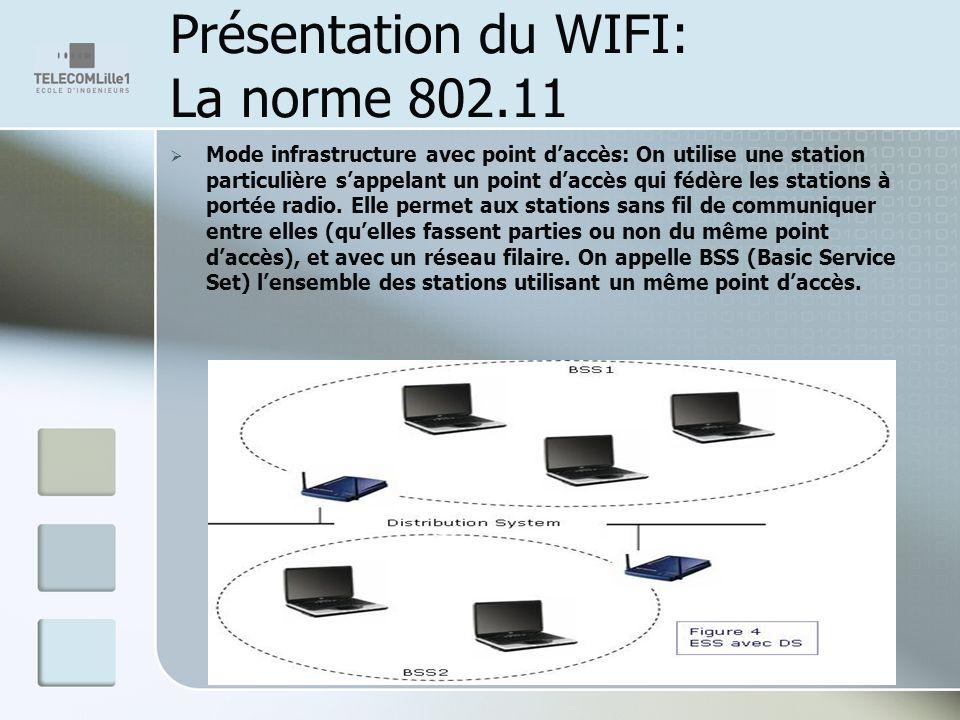 Présentation du WIFI: La norme 802.11