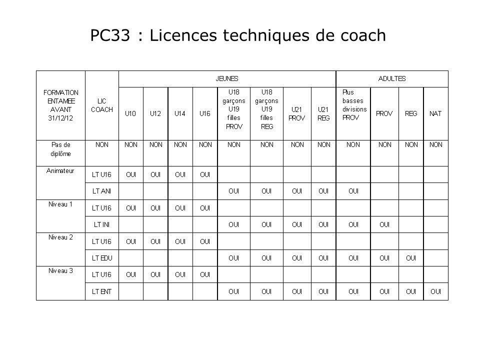 PC33 : Licences techniques de coach