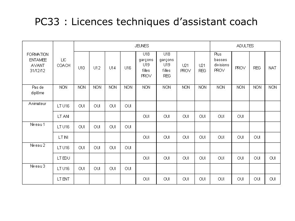 PC33 : Licences techniques d'assistant coach