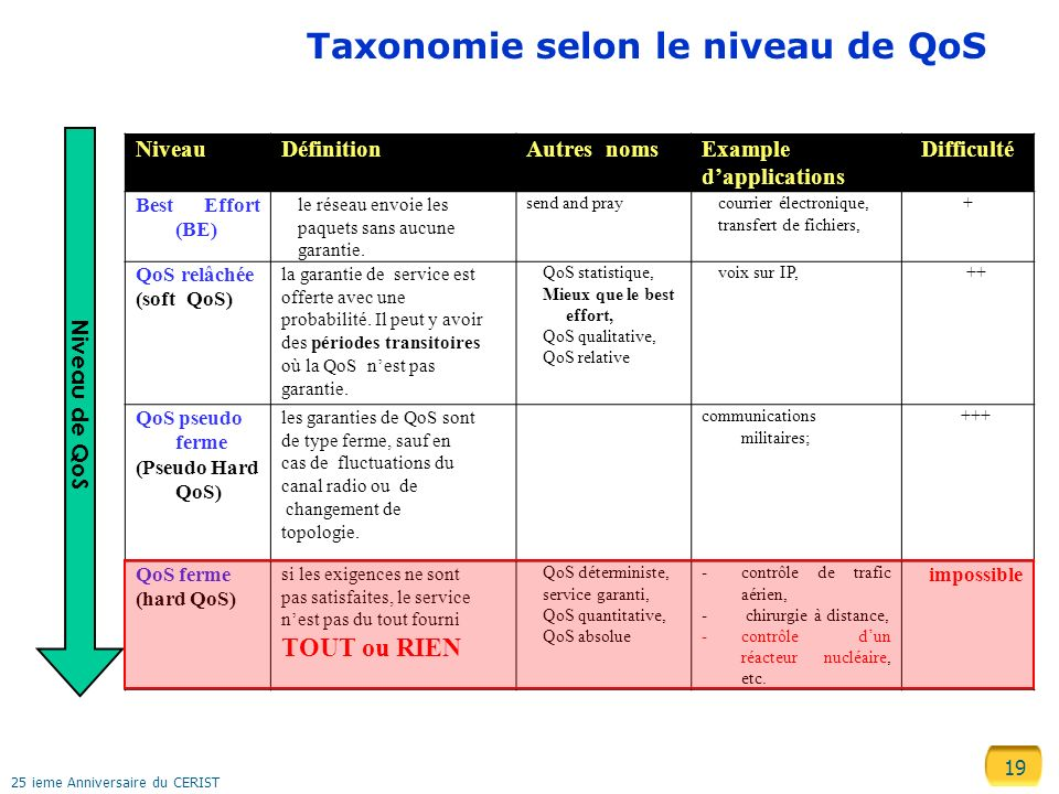 Taxonomie selon le niveau de QoS
