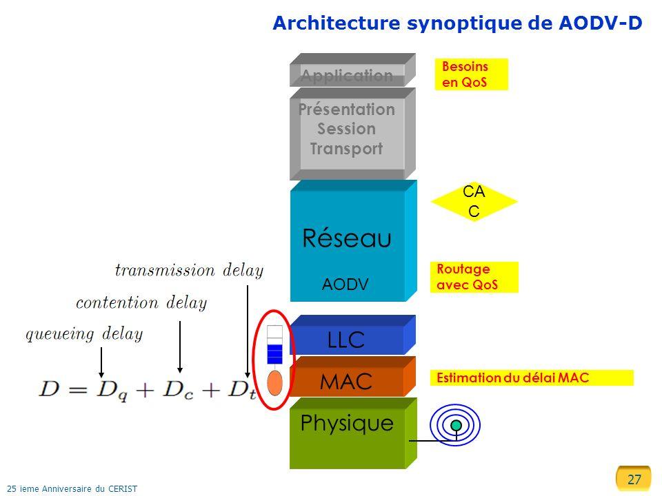 Réseau LLC MAC Physique Architecture synoptique de AODV-D Application