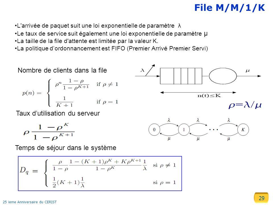 File M/M/1/K Nombre de clients dans la file