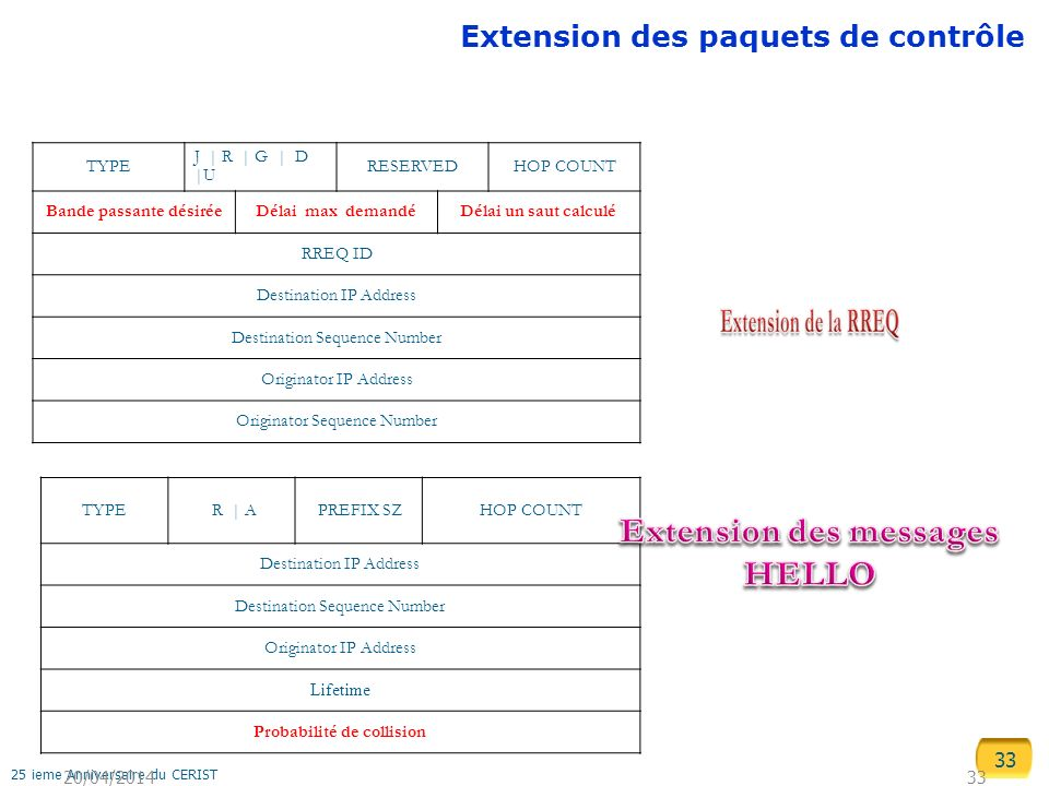 Extension des messages HELLO