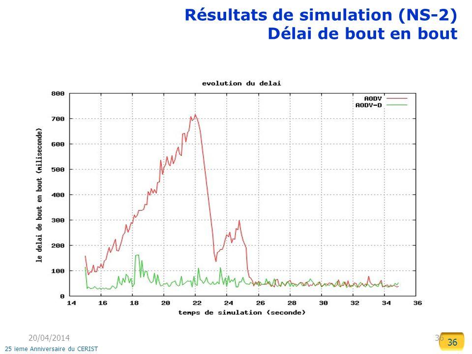 Résultats de simulation (NS-2) Délai de bout en bout