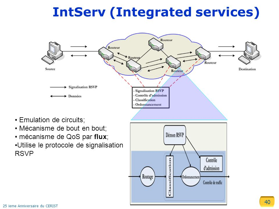 IntServ (Integrated services)