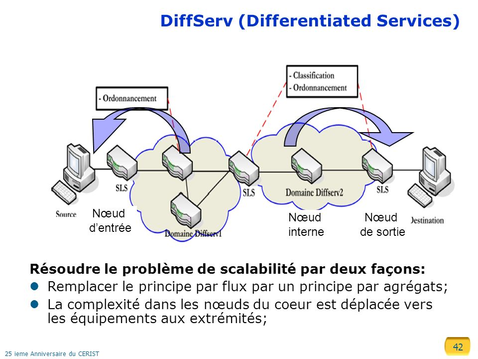 DiffServ (Differentiated Services)
