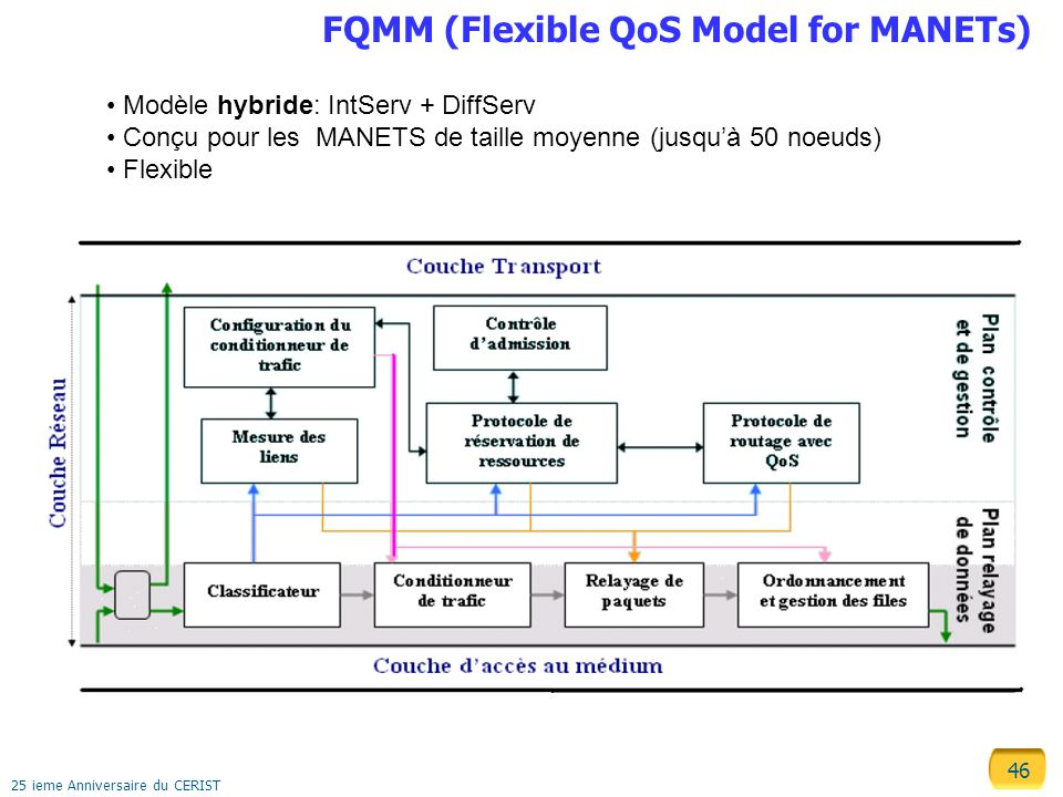 FQMM (Flexible QoS Model for MANETs)