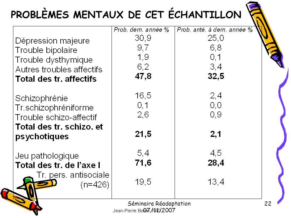 PROBLÈMES MENTAUX DE CET ÉCHANTILLON