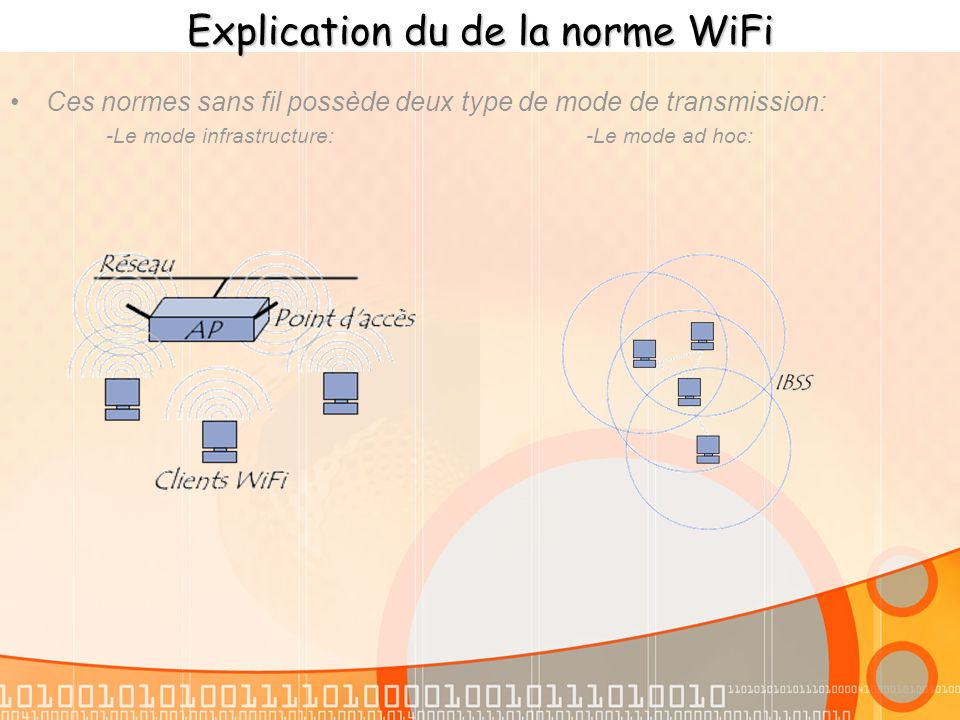 Explication du de la norme WiFi