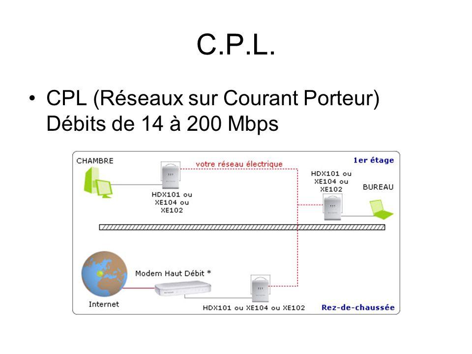C.P.L. CPL (Réseaux sur Courant Porteur) Débits de 14 à 200 Mbps