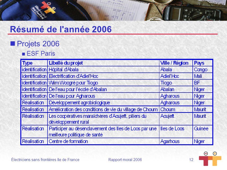 Résumé de l année 2006 Projets 2006 ESF Paris