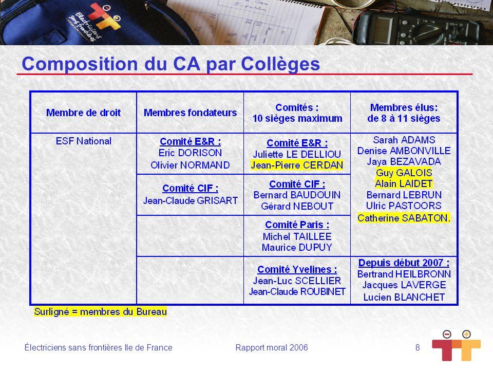 Composition du CA par Collèges