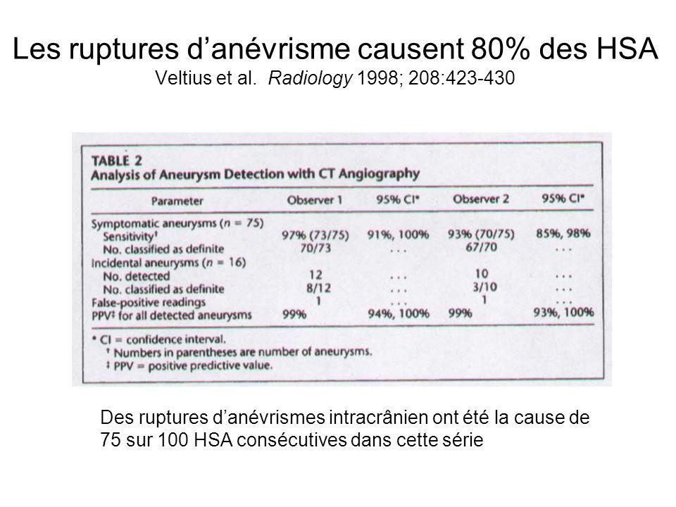 Les ruptures d'anévrisme causent 80% des HSA Veltius et al