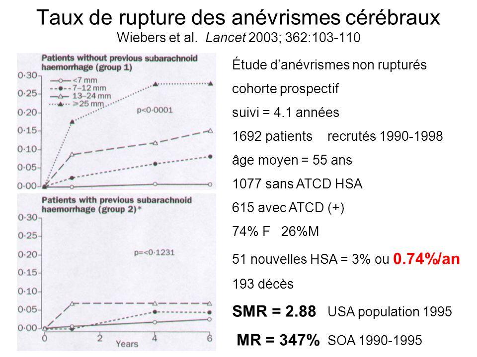 Taux de rupture des anévrismes cérébraux Wiebers et al