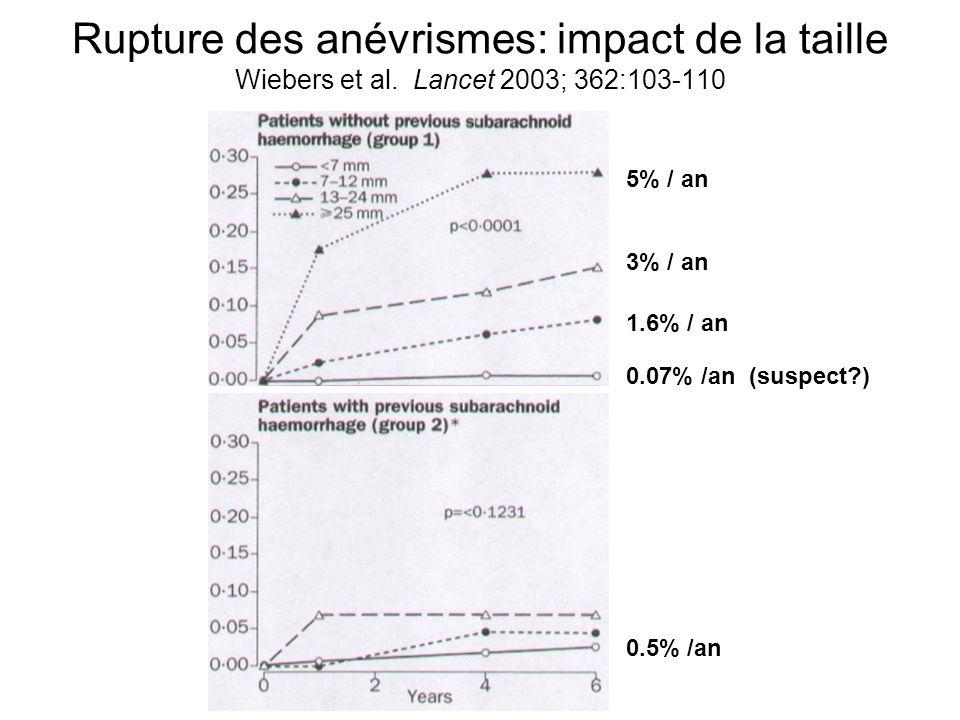 Rupture des anévrismes: impact de la taille Wiebers et al