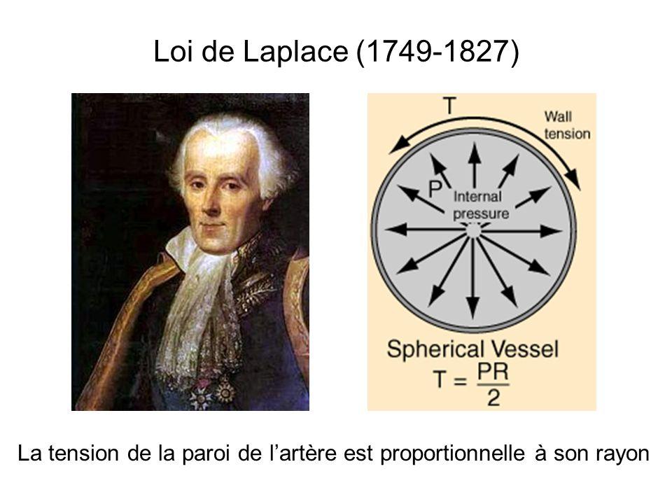 Loi de Laplace (1749-1827) La tension de la paroi de l'artère est proportionnelle à son rayon