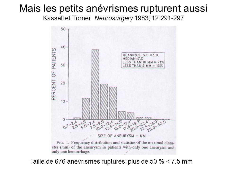 Mais les petits anévrismes rupturent aussi Kassell et Torner Neurosurgery 1983; 12:291-297