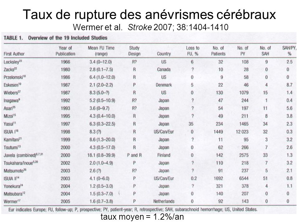Taux de rupture des anévrismes cérébraux Wermer et al