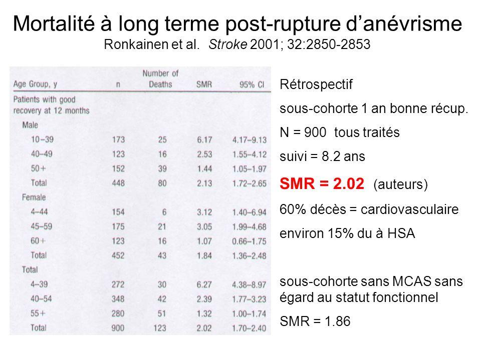 Mortalité à long terme post-rupture d'anévrisme Ronkainen et al