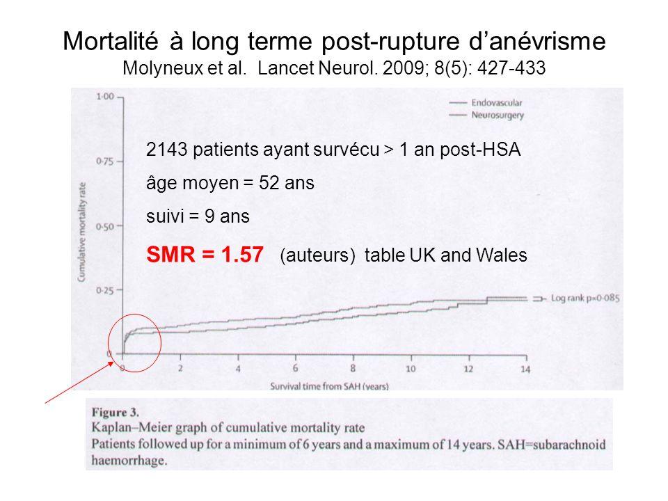 Mortalité à long terme post-rupture d'anévrisme Molyneux et al