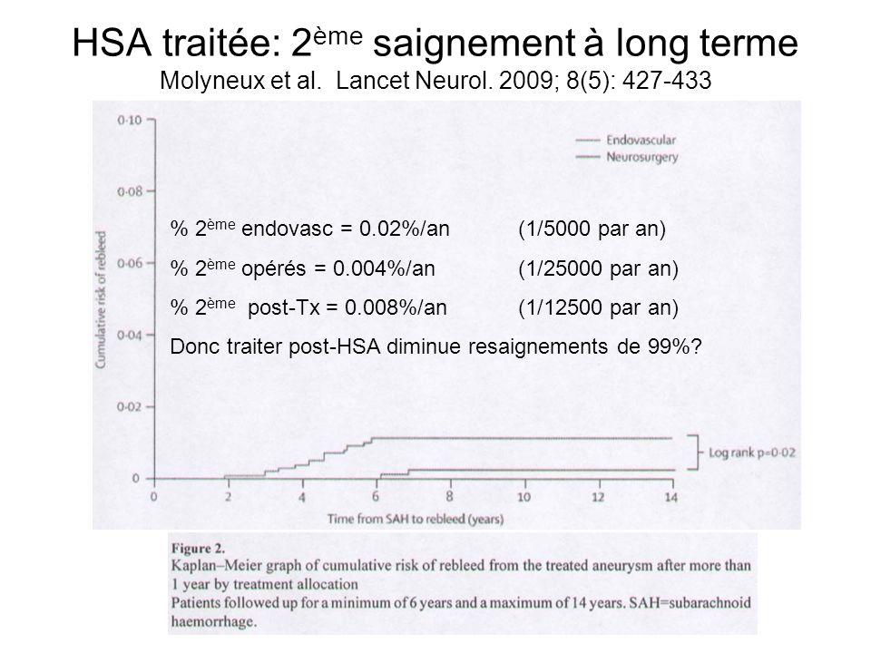 HSA traitée: 2ème saignement à long terme Molyneux et al. Lancet Neurol. 2009; 8(5): 427-433