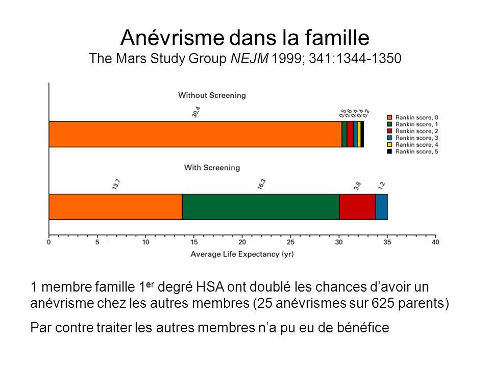 Anévrisme dans la famille The Mars Study Group NEJM 1999; 341:1344-1350