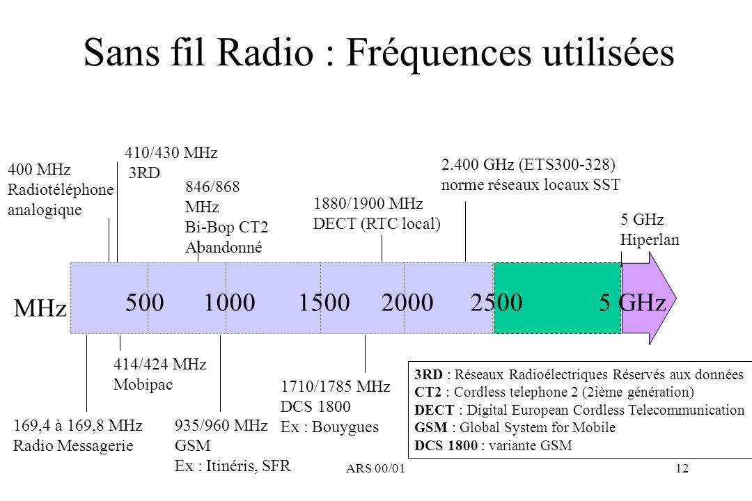 Sans fil Radio : Fréquences utilisées