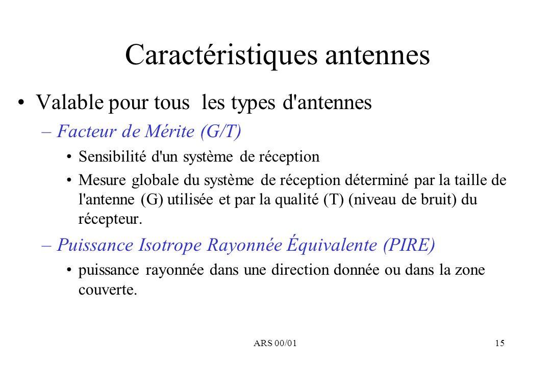 Caractéristiques antennes