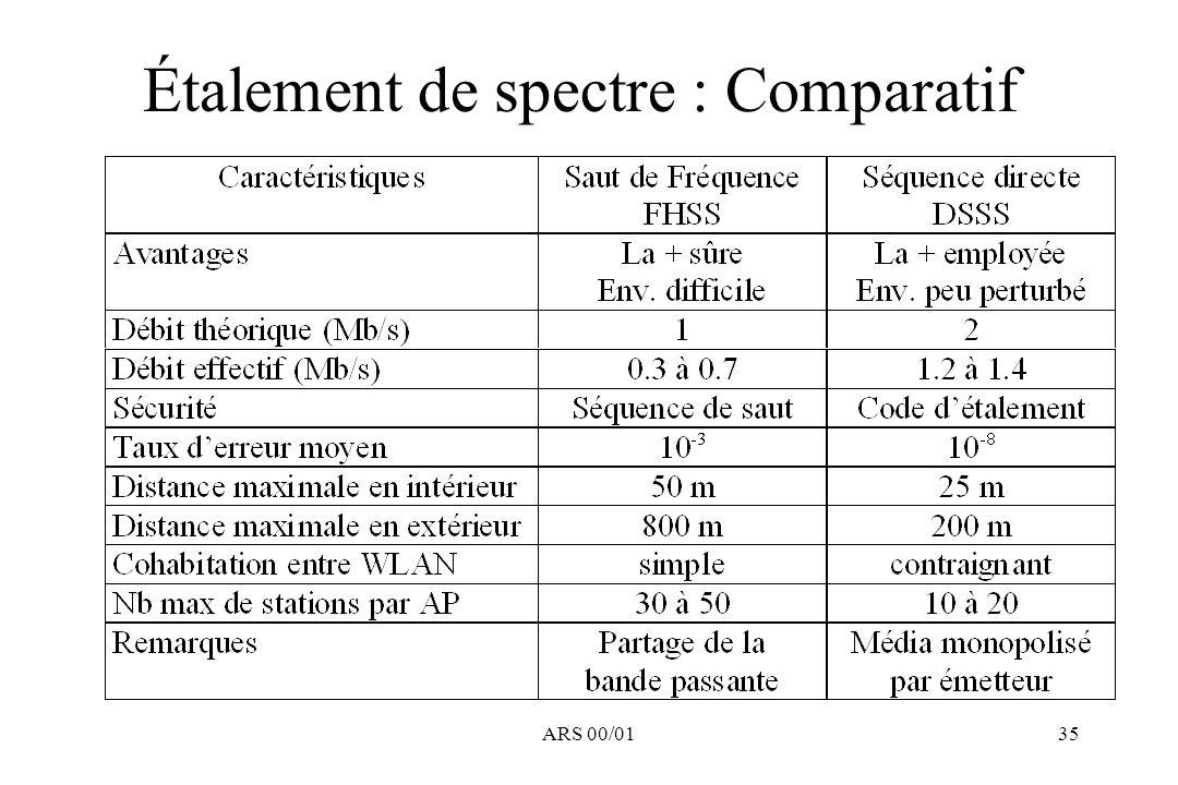 Étalement de spectre : Comparatif