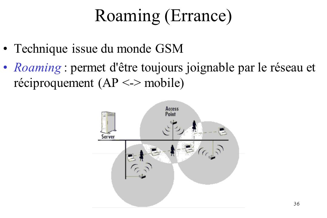 Roaming (Errance) Technique issue du monde GSM