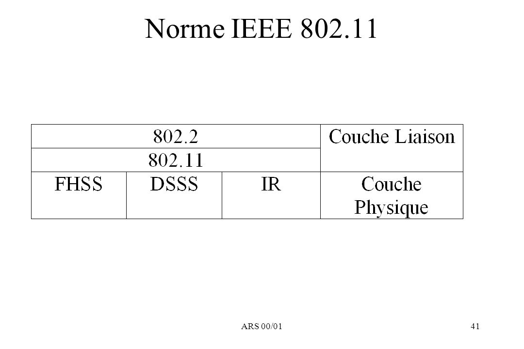 Norme IEEE 802.11 ARS 00/01